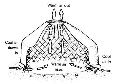Camping Yurt Air circulation